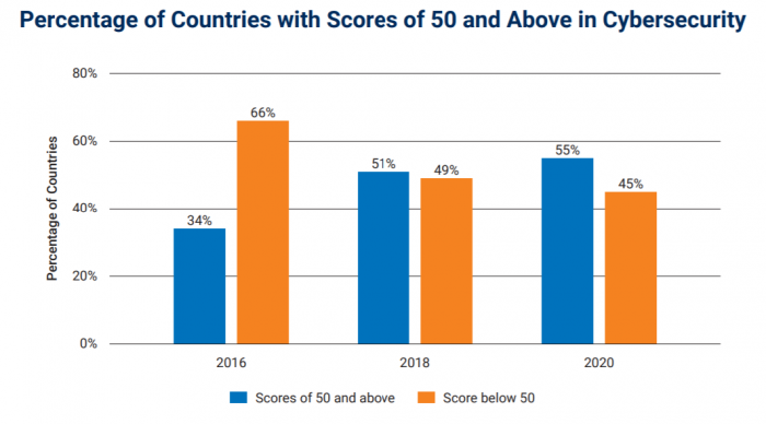 Countries scoring 50+ in cybersecurity