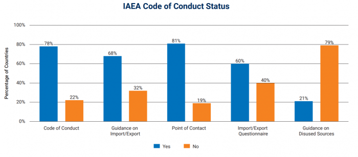 IAEA Code of Conduct Status