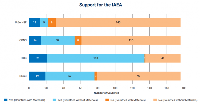Support for the IAEA